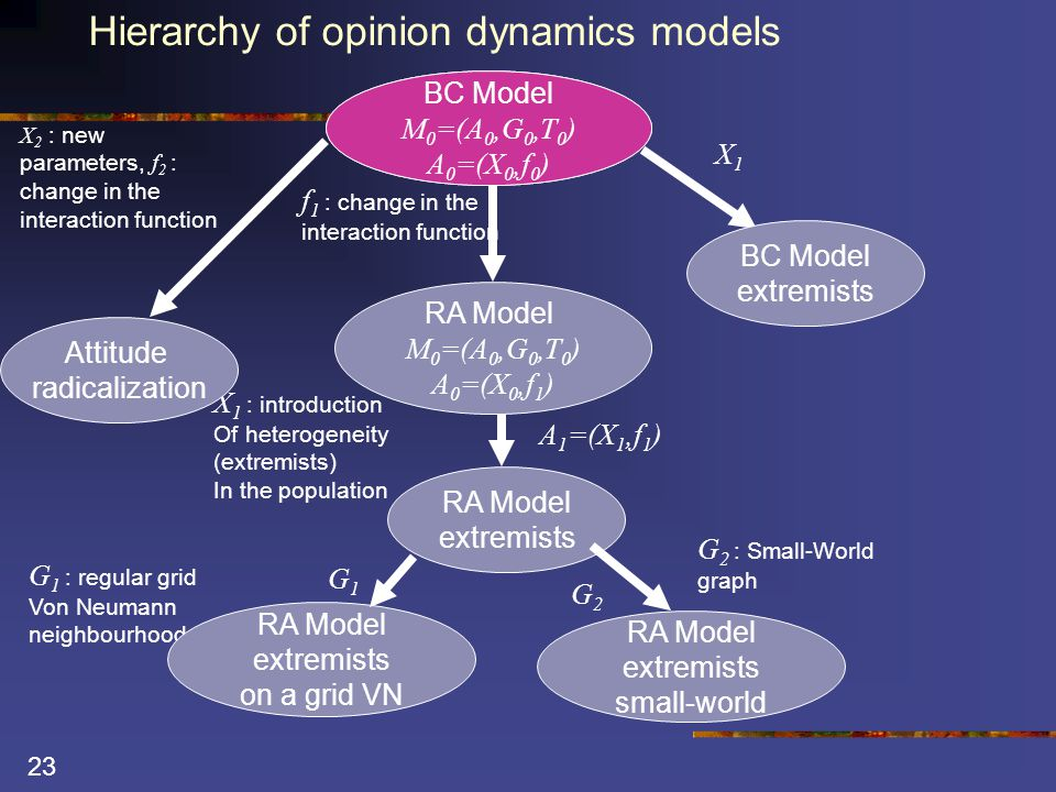 23 Hierarchy of opinion dynamics models G 1 : regular grid Von Neumann neighbourhood RA Model extremists on a grid VN G1G1 RA Model extremists A 1 =(X 1,f 1 ) X 1 : introduction Of heterogeneity (extremists) In the population RA Model extremists small-world G2G2 G 2 : Small-World graph BC Model M 0 =(A 0,G 0,T 0 ) A 0 =(X 0,f 0 ) RA Model M 0 =(A 0,G 0,T 0 ) A 0 =(X 0,f 1 ) f 1 : change in the interaction function X1X1 BC Model extremists BC Model M 0 =(A 0,G 0,T 0 ) A 0 =(X 0,f 0 ) X 2 : new parameters, f 2 : change in the interaction function Attitude radicalization