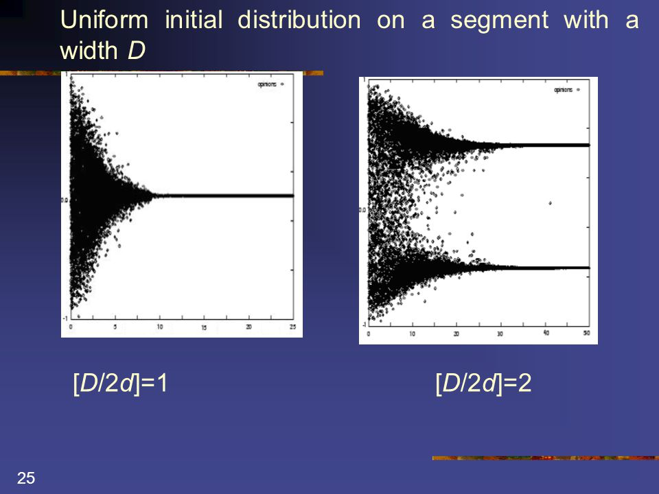 25 [D/2d]=1[D/2d]=2 Uniform initial distribution on a segment with a width D