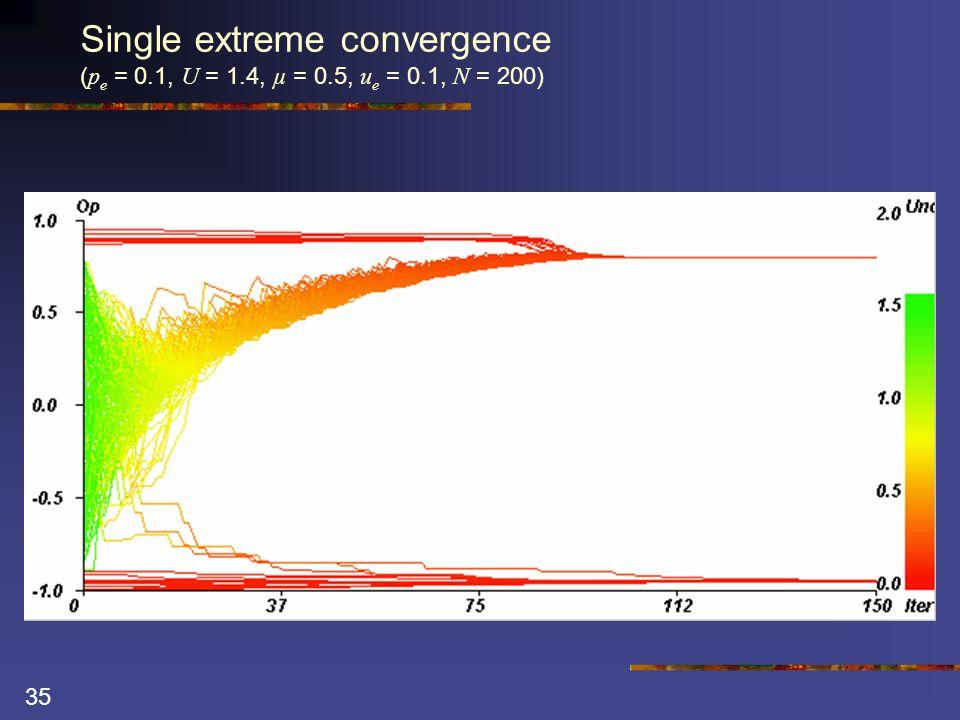 35 Single extreme convergence ( p e = 0.1, U = 1.4, µ = 0.5, u e = 0.1, N = 200)