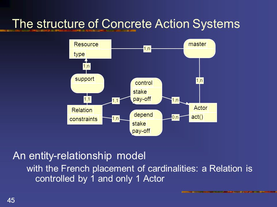 45 The structure of Concrete Action Systems An entity-relationship model with the French placement of cardinalities: a Relation is controlled by 1 and