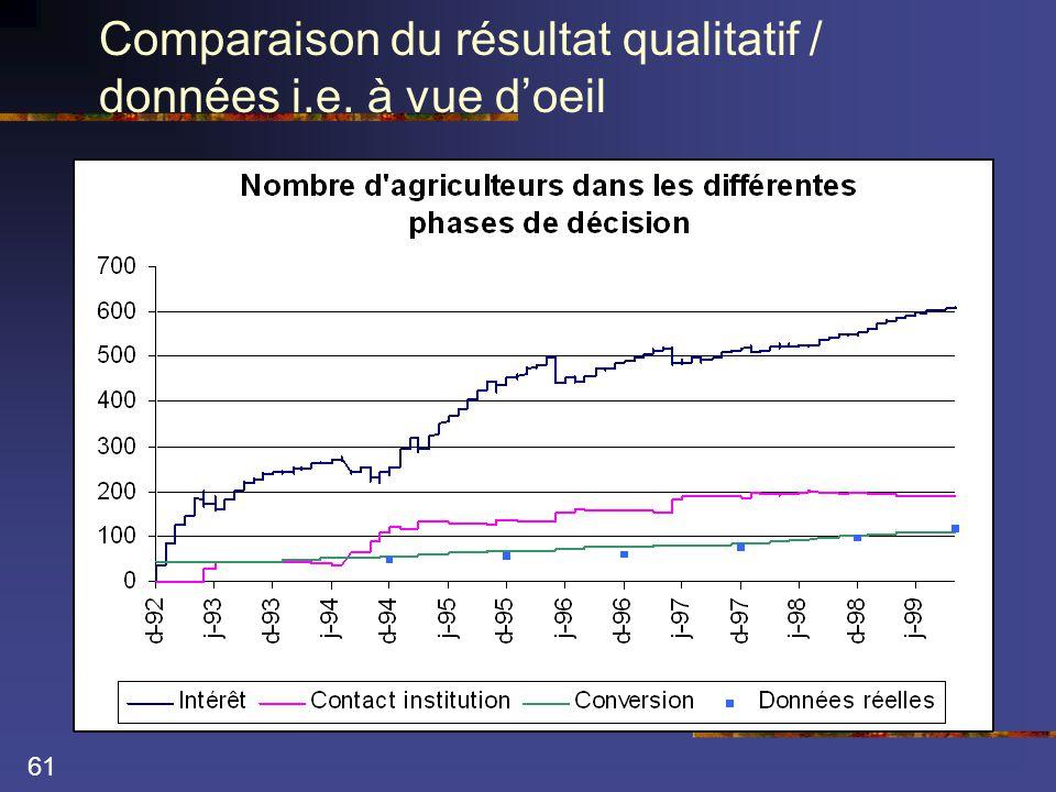 61 Comparaison du résultat qualitatif / données i.e. à vue d'oeil