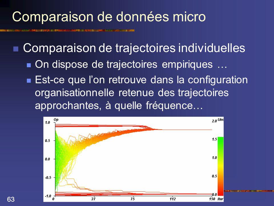63 Comparaison de données micro  Comparaison de trajectoires individuelles  On dispose de trajectoires empiriques …  Est-ce que l'on retrouve dans la configuration organisationnelle retenue des trajectoires approchantes, à quelle fréquence…