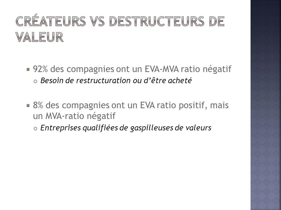  92% des compagnies ont un EVA-MVA ratio négatif Besoin de restructuration ou d'être acheté  8% des compagnies ont un EVA ratio positif, mais un MVA
