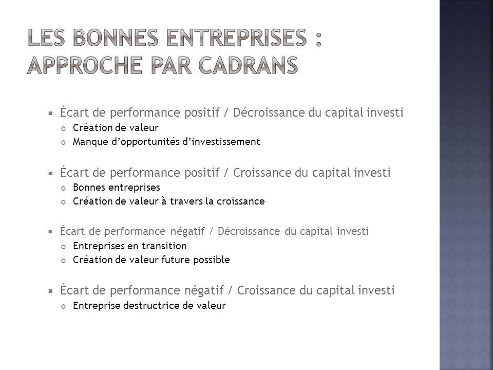  Écart de performance positif / Décroissance du capital investi Création de valeur Manque d'opportunités d'investissement  Écart de performance posi