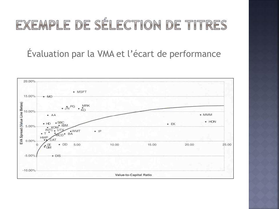 Évaluation par la VMA et l'écart de performance