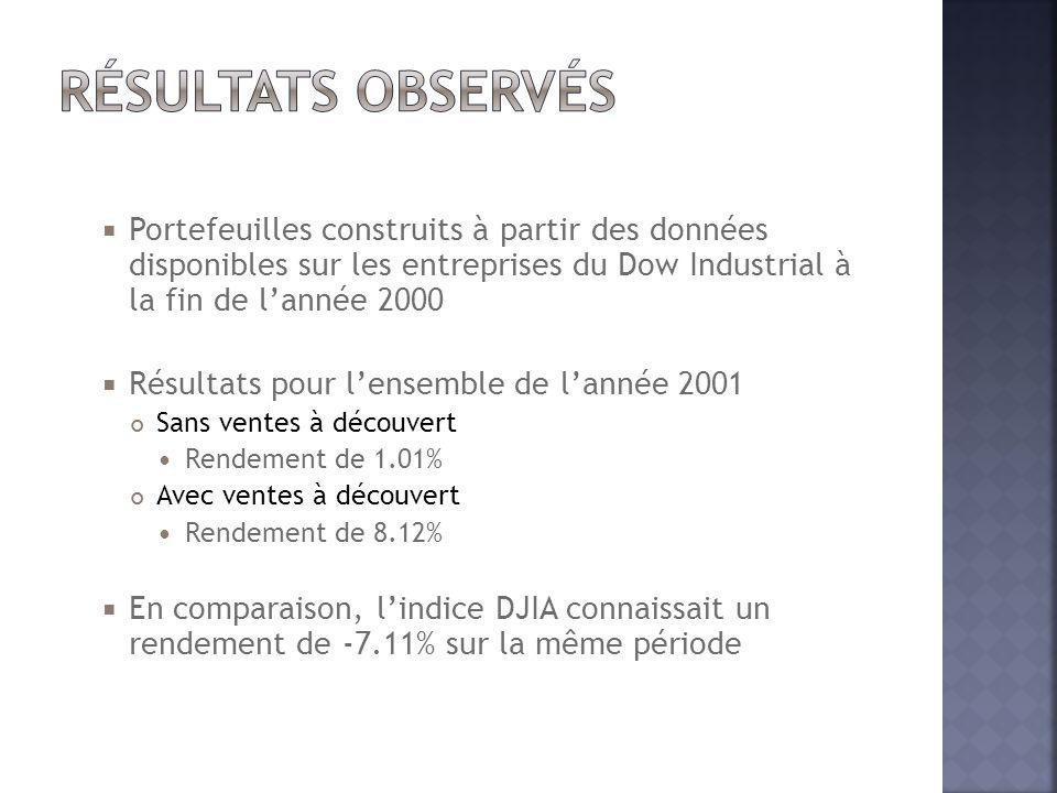  Portefeuilles construits à partir des données disponibles sur les entreprises du Dow Industrial à la fin de l'année 2000  Résultats pour l'ensemble