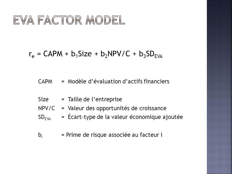 r e = CAPM + b 1 Size + b 2 NPV/C + b 3 SD EVA CAPM = Modèle d'évaluation d'actifs financiers Size= Taille de l'entreprise NPV/C = Valeur des opportun