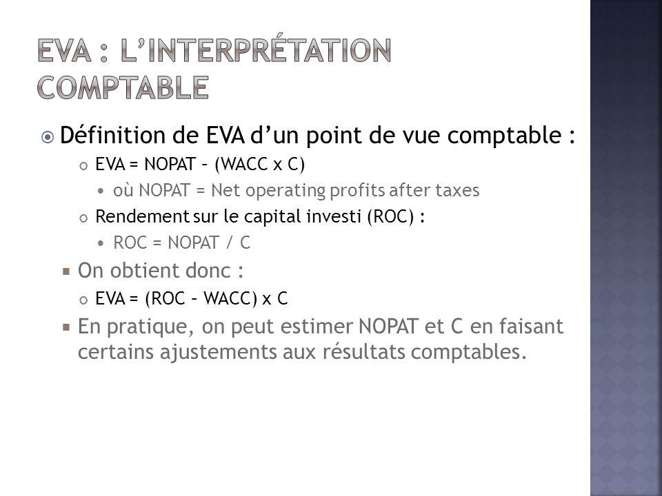  Définition de EVA d'un point de vue comptable : EVA = NOPAT – (WACC x C)  où NOPAT = Net operating profits after taxes Rendement sur le capital inv