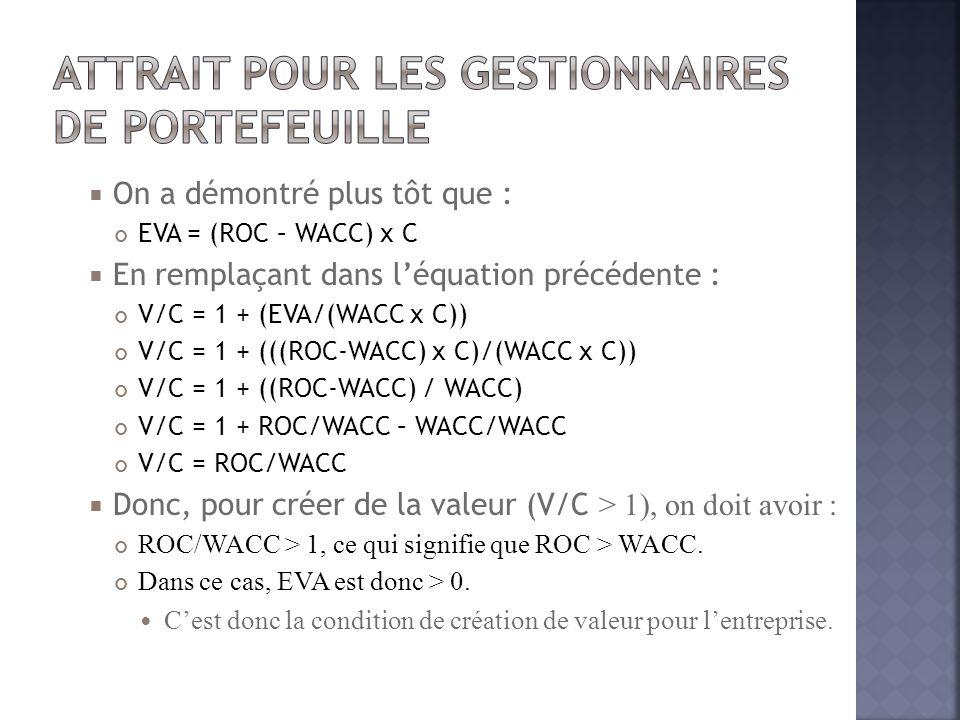  On a démontré plus tôt que : EVA = (ROC – WACC) x C  En remplaçant dans l'équation précédente : V/C = 1 + (EVA/(WACC x C)) V/C = 1 + (((ROC-WACC) x