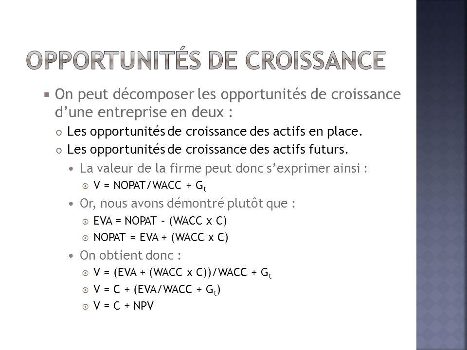 On peut décomposer les opportunités de croissance d'une entreprise en deux : Les opportunités de croissance des actifs en place. Les opportunités de