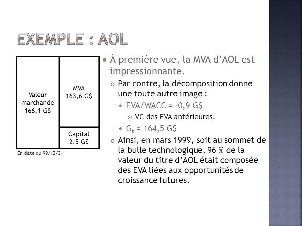  À première vue, la MVA d'AOL est impressionnante. Par contre, la décomposition donne une toute autre image :  EVA/WACC = -0,9 G$  VC des EVA antér