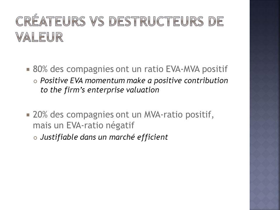  80% des compagnies ont un ratio EVA-MVA positif Positive EVA momentum make a positive contribution to the firm's enterprise valuation  20% des comp