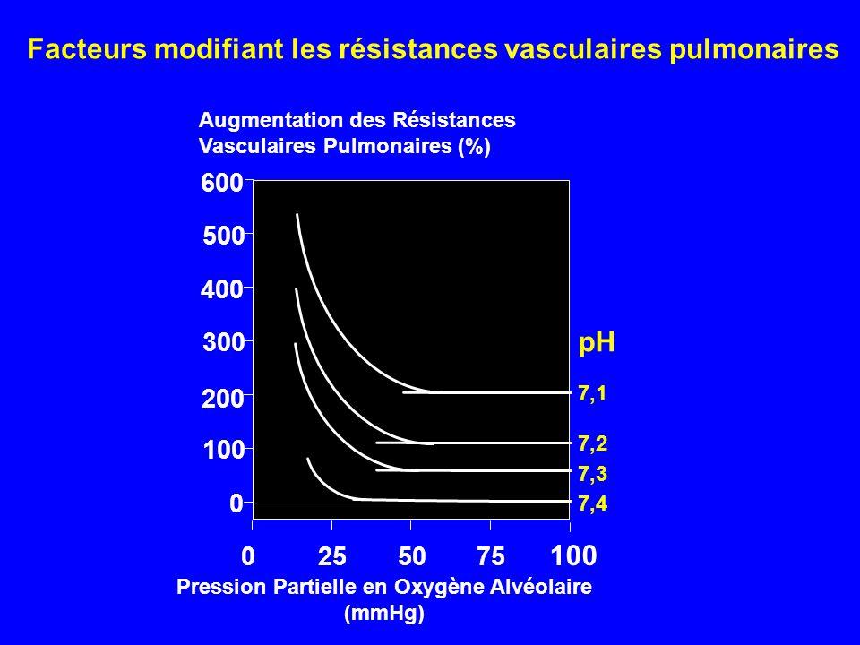 Augmentation des Résistances Vasculaires Pulmonaires (%) 0 Pression Partielle en Oxygène Alvéolaire (mmHg) 0255075 100 600 200 400 100 300 500 pH 7,1