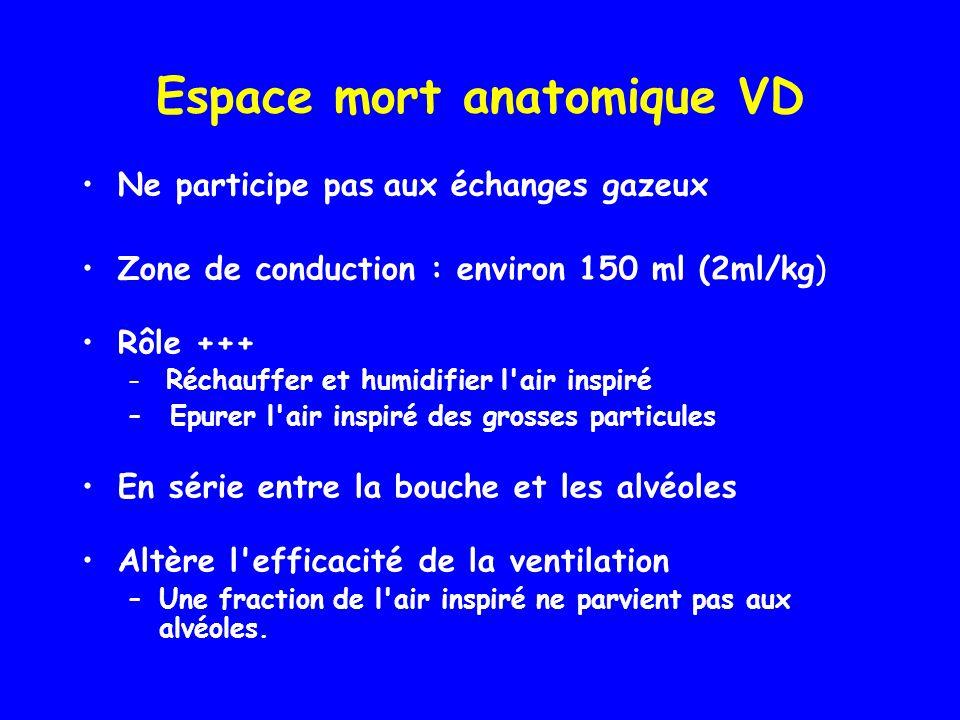 Espace mort anatomique VD •Ne participe pas aux échanges gazeux •Zone de conduction : environ 150 ml (2ml/kg) •Rôle +++ – Réchauffer et humidifier l'a