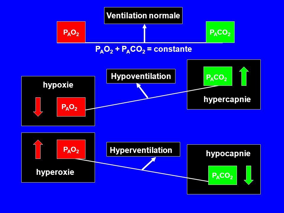 Hypoventilation PAO2PAO2 P A CO 2 hypoxie hypercapnie PAO2PAO2 P A CO 2 Ventilation normale P A O 2 + P A CO 2 = constante PAO2PAO2 P A CO 2 hyperoxie