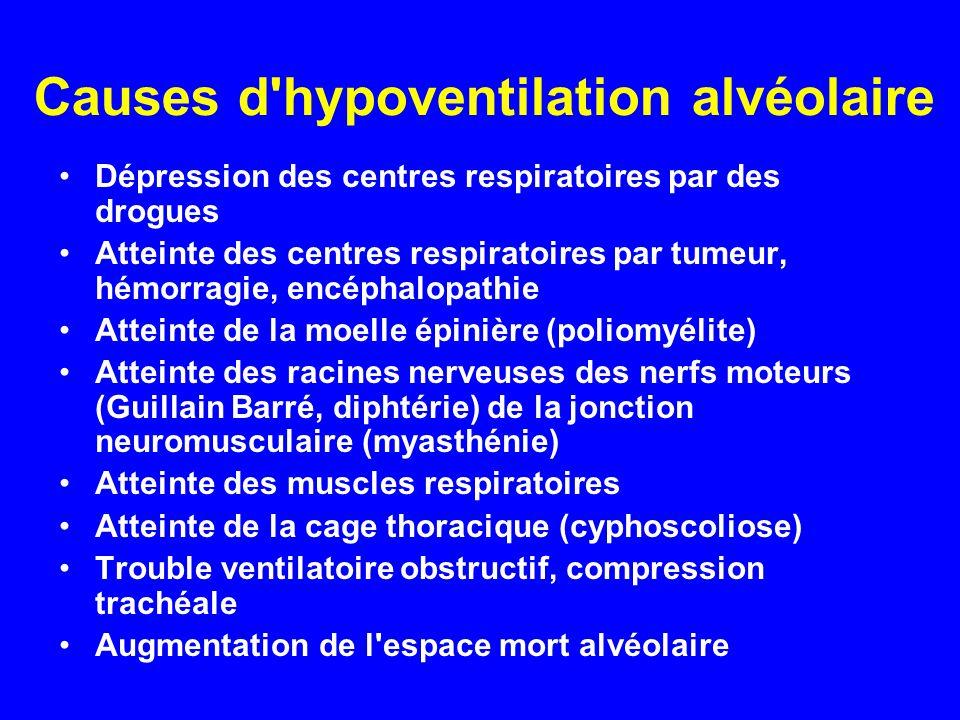 Causes d'hypoventilation alvéolaire •Dépression des centres respiratoires par des drogues •Atteinte des centres respiratoires par tumeur, hémorragie,