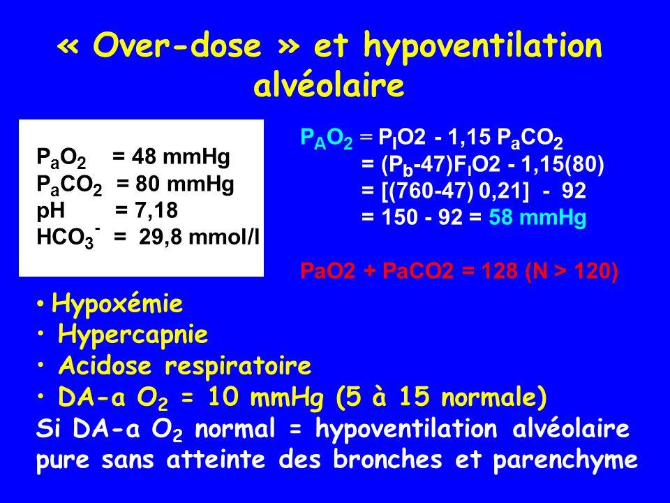 « Over-dose » et hypoventilation alvéolaire P a O 2 = 48 mmHg P a CO 2 = 80 mmHg pH = 7,18 HCO 3 - = 29,8 mmol/l • Hypoxémie • Hypercapnie • Acidose r