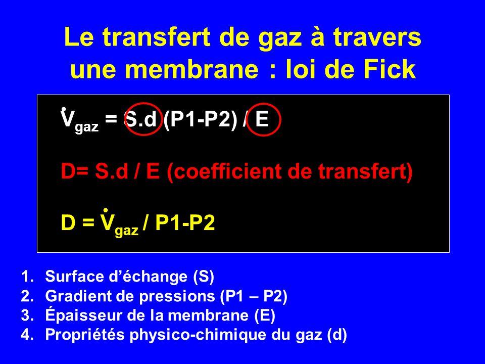 Le transfert de gaz à travers une membrane : loi de Fick V gaz = S.d (P1-P2) / E D= S.d / E (coefficient de transfert) D = V gaz / P1-P2.. 1.Surface d