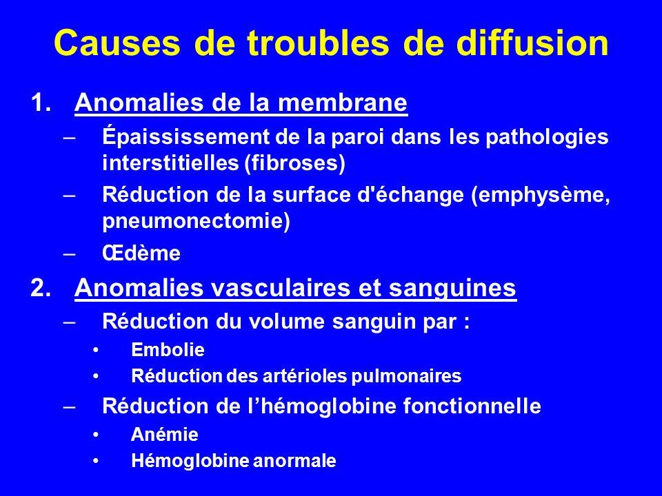 Causes de troubles de diffusion 1.Anomalies de la membrane –Épaississement de la paroi dans les pathologies interstitielles (fibroses) –Réduction de l