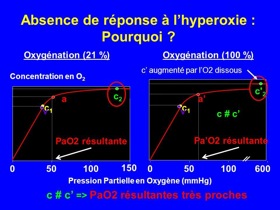 Absence de réponse à l'hyperoxie : Pourquoi ? 150 c1c1 010050 a c2c2 v Concentration en O 2 Pression Partielle en Oxygène (mmHg) c1c1 010050 a' c' 2 v