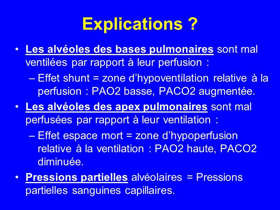 Explications ? •Les alvéoles des bases pulmonaires sont mal ventilées par rapport à leur perfusion : –Effet shunt = zone d'hypoventilation relative à