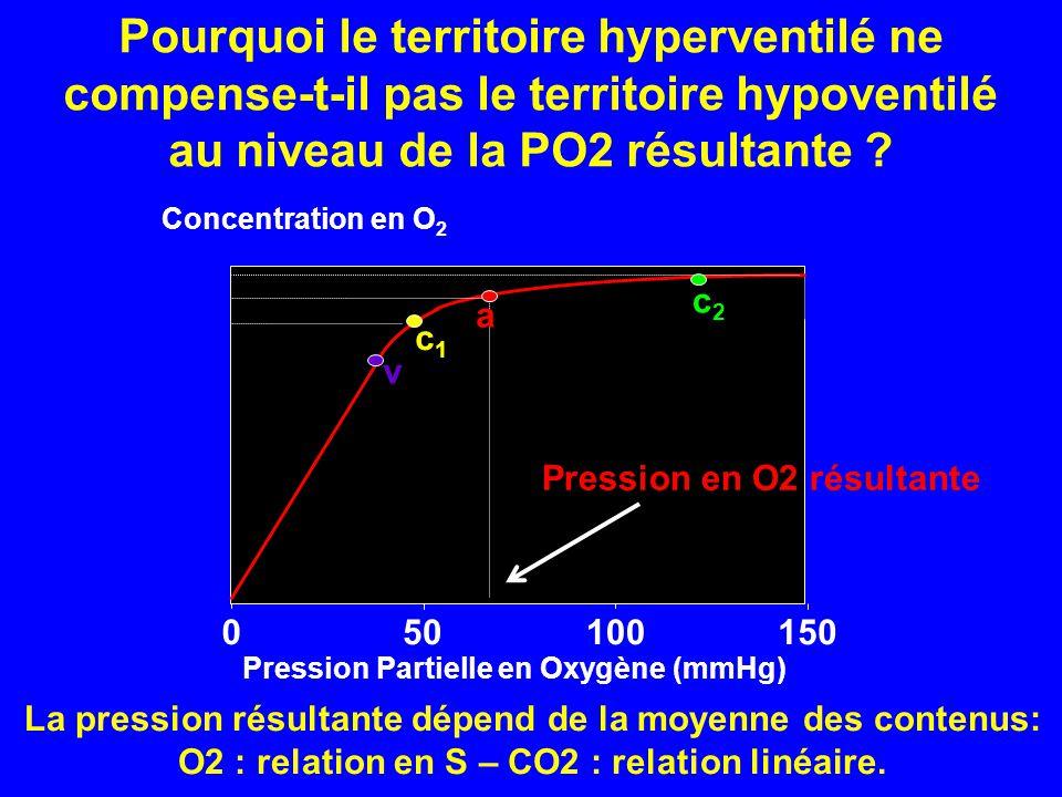 Pourquoi le territoire hyperventilé ne compense-t-il pas le territoire hypoventilé au niveau de la PO2 résultante ? c1c1 015010050 a c2c2 v Concentrat