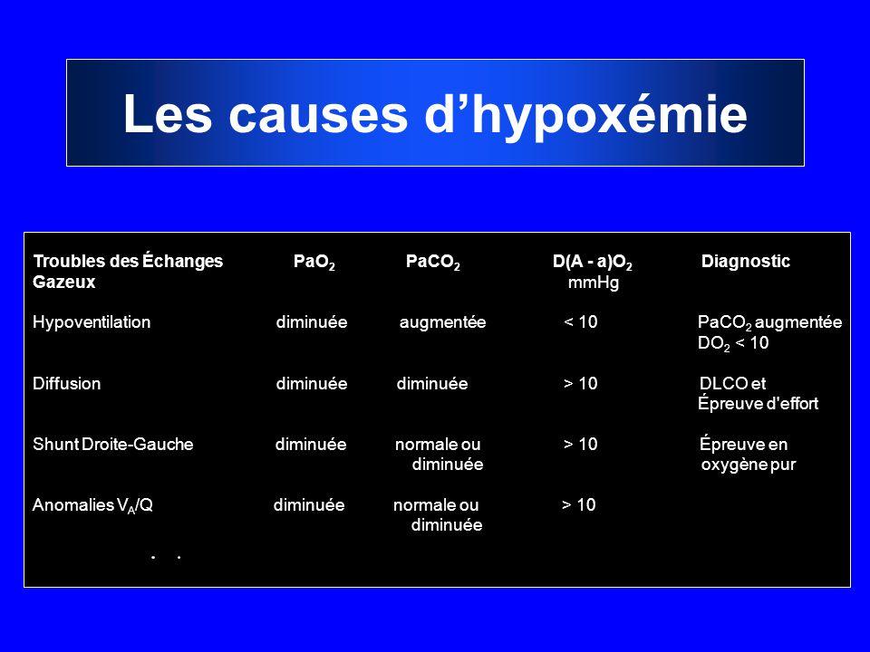 Les causes d'hypoxémie Troubles des ÉchangesPaO 2 PaCO 2 D(A - a)O 2 Diagnostic Gazeux mmHg Hypoventilation diminuée augmentée < 10 PaCO 2 augmentée D