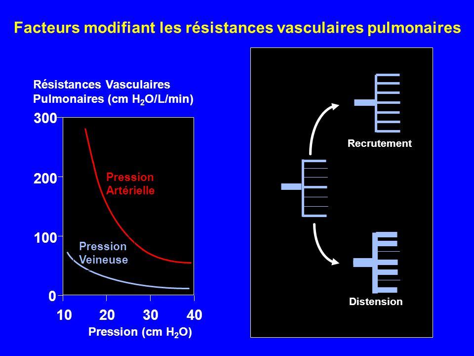 Résistances Vasculaires Pulmonaires (cm H 2 O/L/min) Pression (cm H 2 O) 10203040 0 100 200 300 Pression Artérielle Pression Veineuse Recrutement Dist
