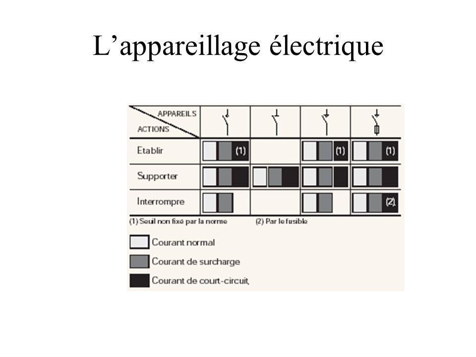 L'appareillage électrique