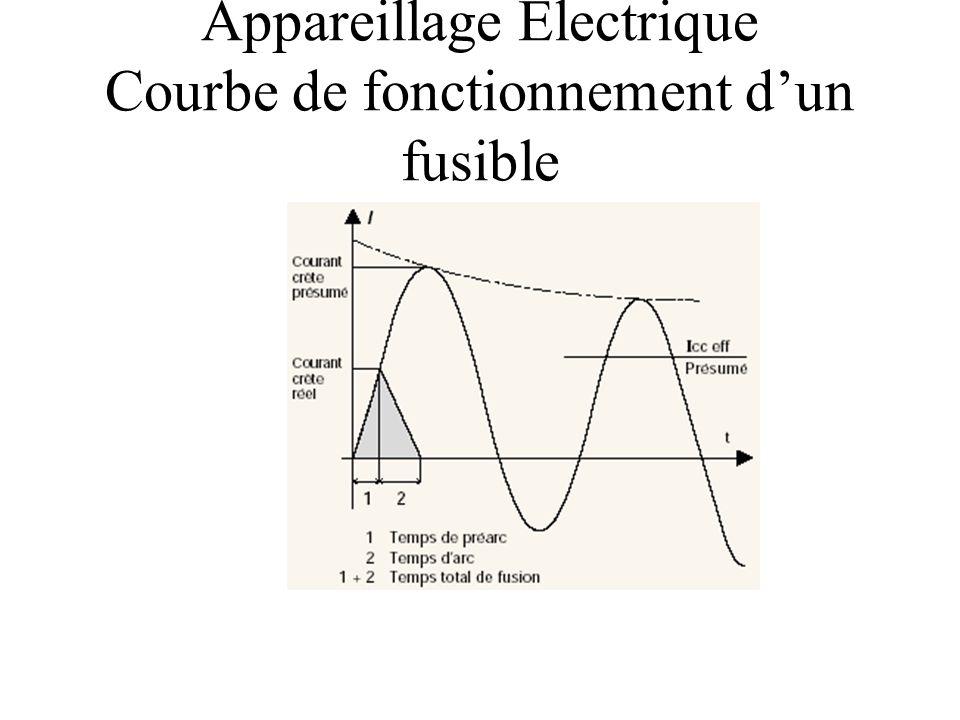 Appareillage Electrique Courbe de fonctionnement d'un fusible
