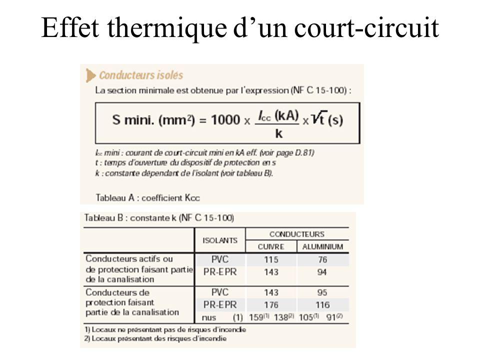 Effet thermique d'un court-circuit