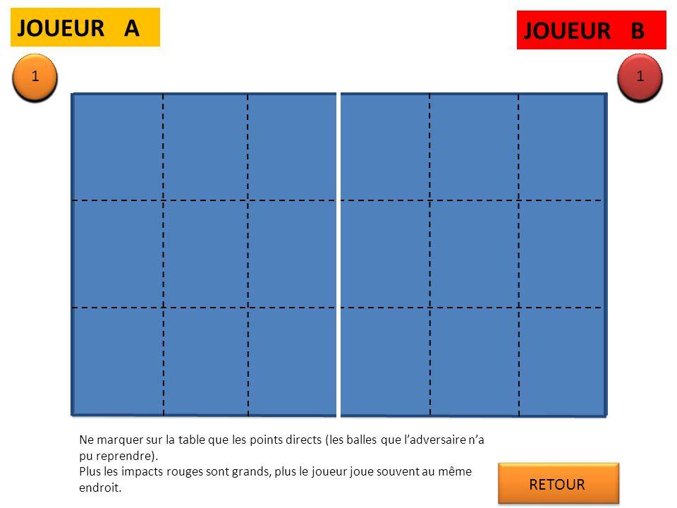 JOUEUR A JOUEUR B Ne marquer sur la table que les points directs (les balles que l'adversaire n'a pu reprendre). Plus les impacts rouges sont grands,