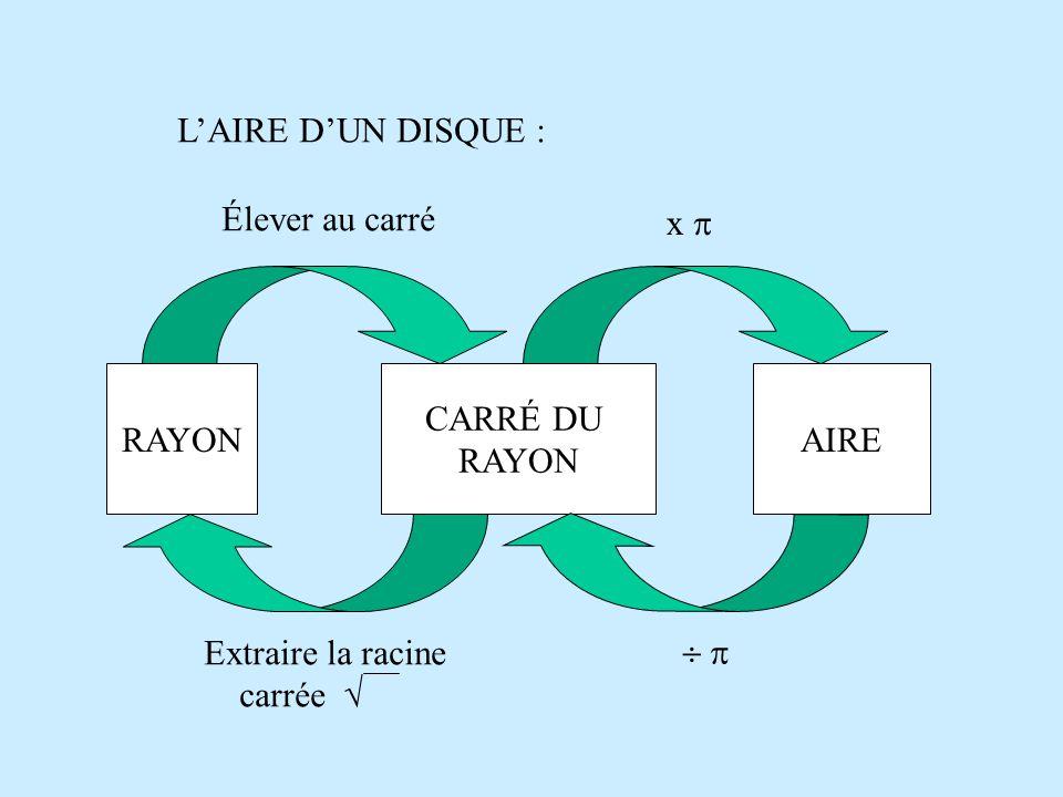 L'AIRE D'UN DISQUE : RAYON CARRÉ DU RAYON AIRE Élever au carré x     Extraire la racine carrée 