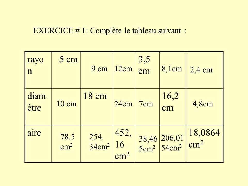 EXERCICE # 1: Complète le tableau suivant : rayo n 5 cm3,5 cm diam ètre 18 cm16,2 cm aire452, 16 cm 2 18,0864 cm 2 10 cm 78.5 cm 2 9 cm 254, 34cm 2 12cm 24cm7cm 38,46 5cm 2 8,1cm 206,01 54cm 2 2,4 cm 4,8cm