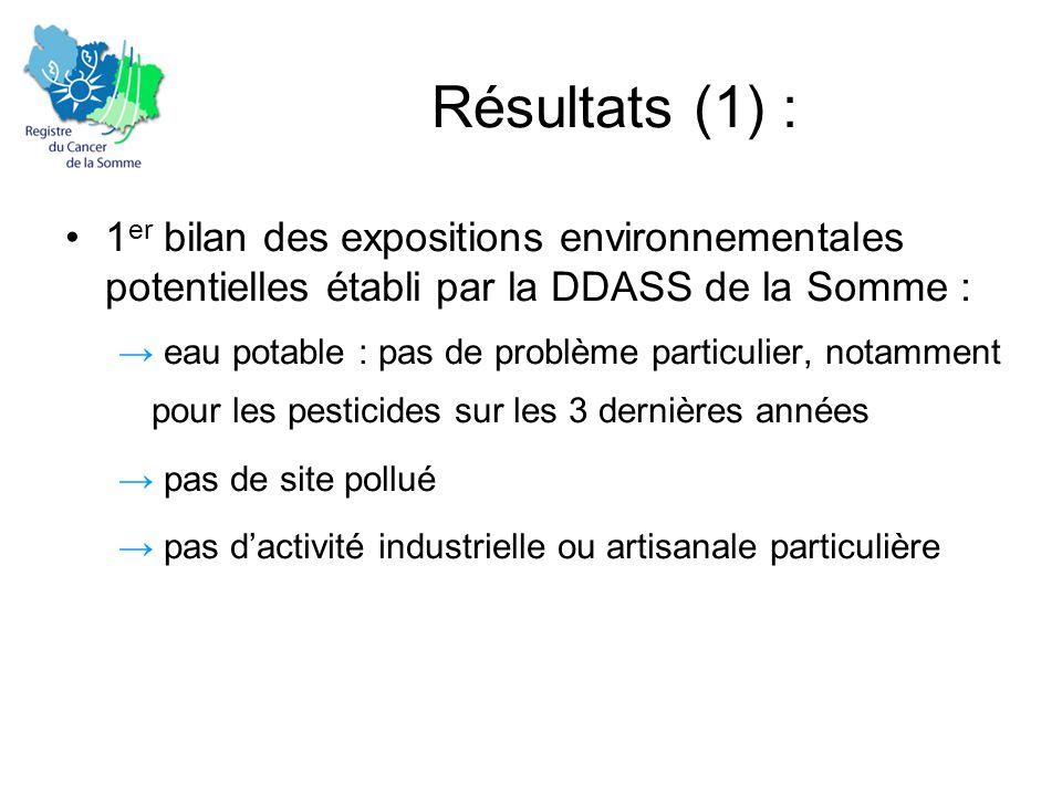 Résultats (1) : •1 er bilan des expositions environnementales potentielles établi par la DDASS de la Somme : → eau potable : pas de problème particulier, notamment pour les pesticides sur les 3 dernières années → pas de site pollué → pas d'activité industrielle ou artisanale particulière
