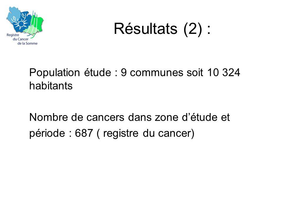 Résultats (2) : Population étude : 9 communes soit 10 324 habitants Nombre de cancers dans zone d'étude et période : 687 ( registre du cancer)