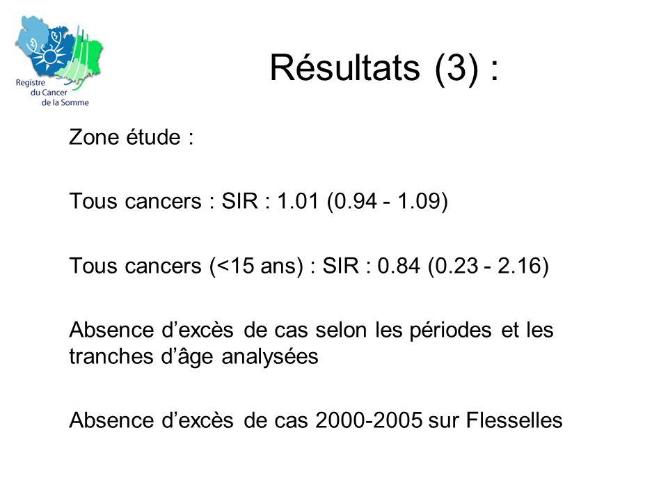 Résultats (3) : Zone étude : Tous cancers : SIR : 1.01 (0.94 - 1.09) Tous cancers (<15 ans) : SIR : 0.84 (0.23 - 2.16) Absence d'excès de cas selon les périodes et les tranches d'âge analysées Absence d'excès de cas 2000-2005 sur Flesselles