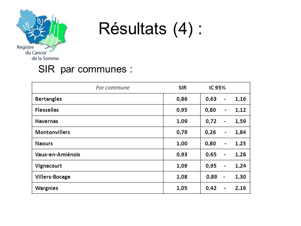 Résultats (4) : SIR par communes : Par commune SIR IC 95% Bertangles0,860,63 -1,16 Flesselles0,950,80 -1,12 Havernas1,090,72 -1,59 Montonvillers0,790,26 -1,84 Naours1,000,80 -1,25 Vaux-en-Amiénois0,930,65 -1,28 Vignacourt1,090,95 -1,24 Villers-Bocage1,080,89 -1,30 Wargnies1,050,42 -2,16