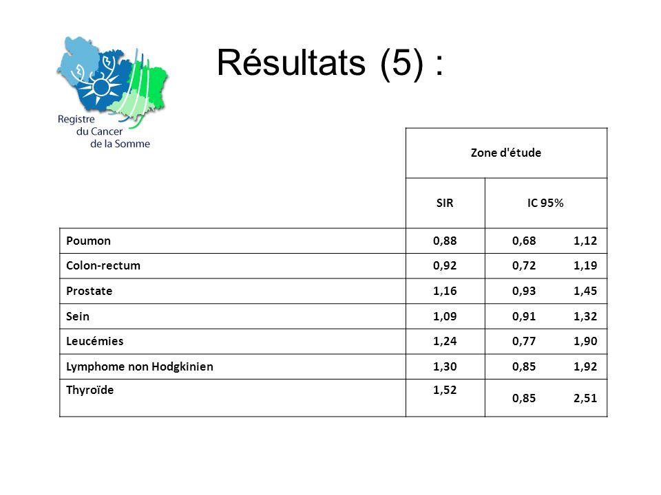 Résultats (5) : Zone d étude SIRIC 95% Poumon0,880,681,12 Colon-rectum0,920,721,19 Prostate1,160,931,45 Sein1,090,911,32 Leucémies1,240,771,90 Lymphome non Hodgkinien1,300,851,92 Thyroïde1,52 0,852,51
