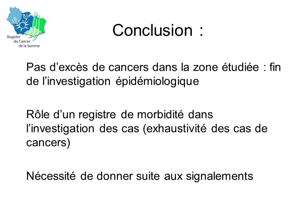 Conclusion : Pas d'excès de cancers dans la zone étudiée : fin de l'investigation épidémiologique Rôle d'un registre de morbidité dans l'investigation des cas (exhaustivité des cas de cancers) Nécessité de donner suite aux signalements