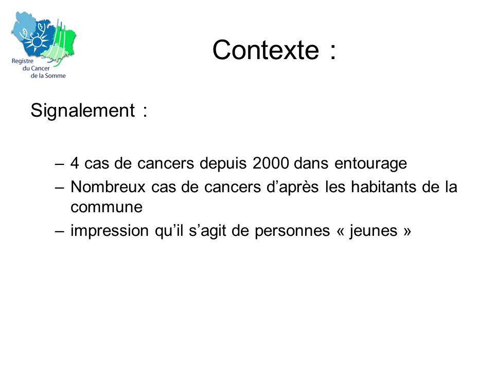 Contexte : Signalement : –4 cas de cancers depuis 2000 dans entourage –Nombreux cas de cancers d'après les habitants de la commune –impression qu'il s'agit de personnes « jeunes »