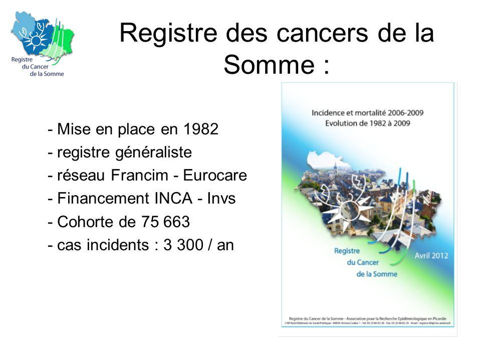 Registre des cancers de la Somme : - Mise en place en 1982 - registre généraliste - réseau Francim - Eurocare - Financement INCA - Invs - Cohorte de 75 663 - cas incidents : 3 300 / an