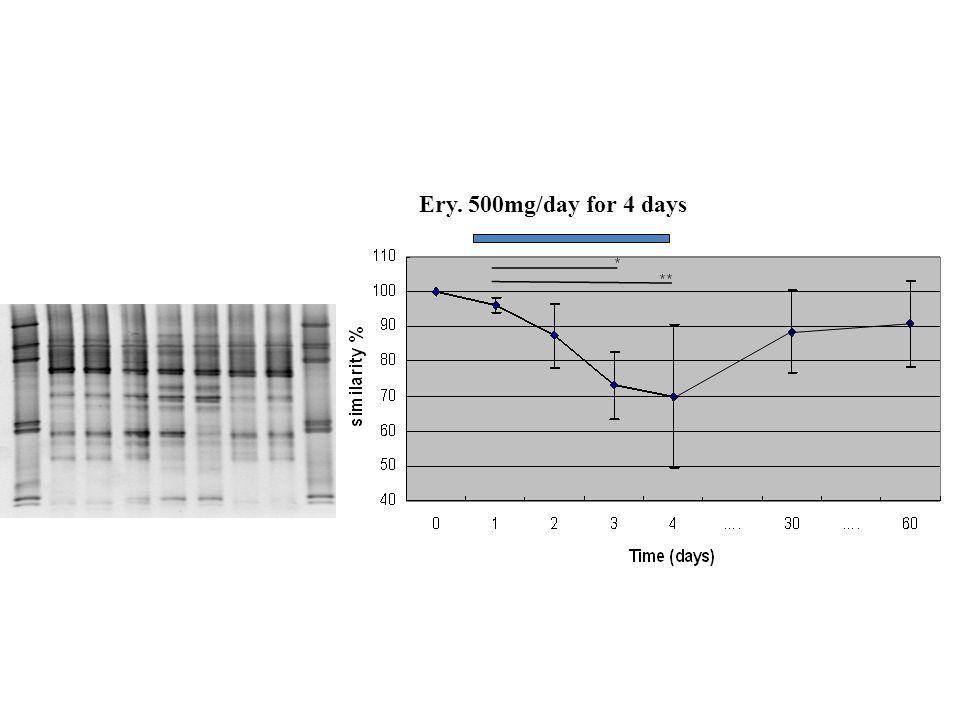 Effet de l'erythromycine sur diversité d'especes dominantes (De la Cochetiere et al. JCM 2005) Ery. 500mg/day for 4 days