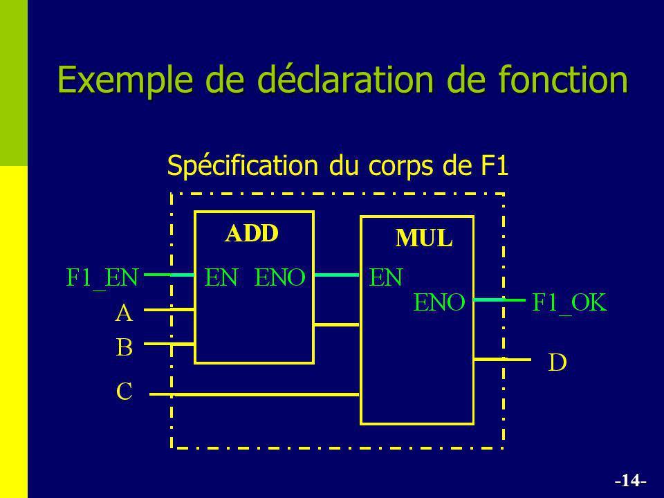 Spécification du corps de F1 -14- Exemple de déclaration de fonction