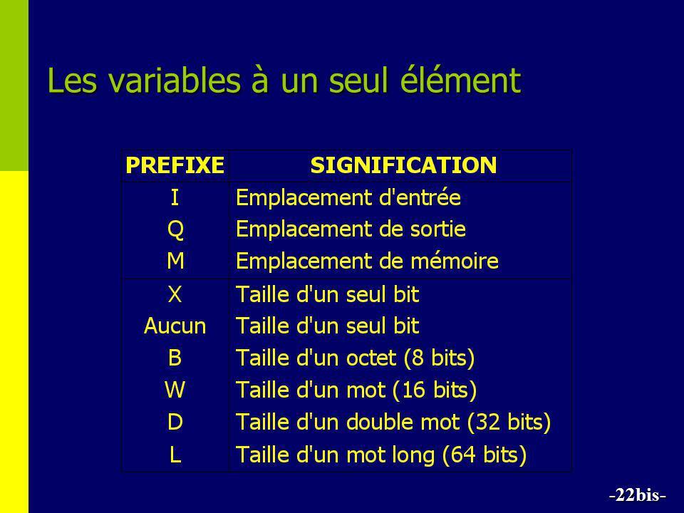 Les variables à un seul élément -22bis-