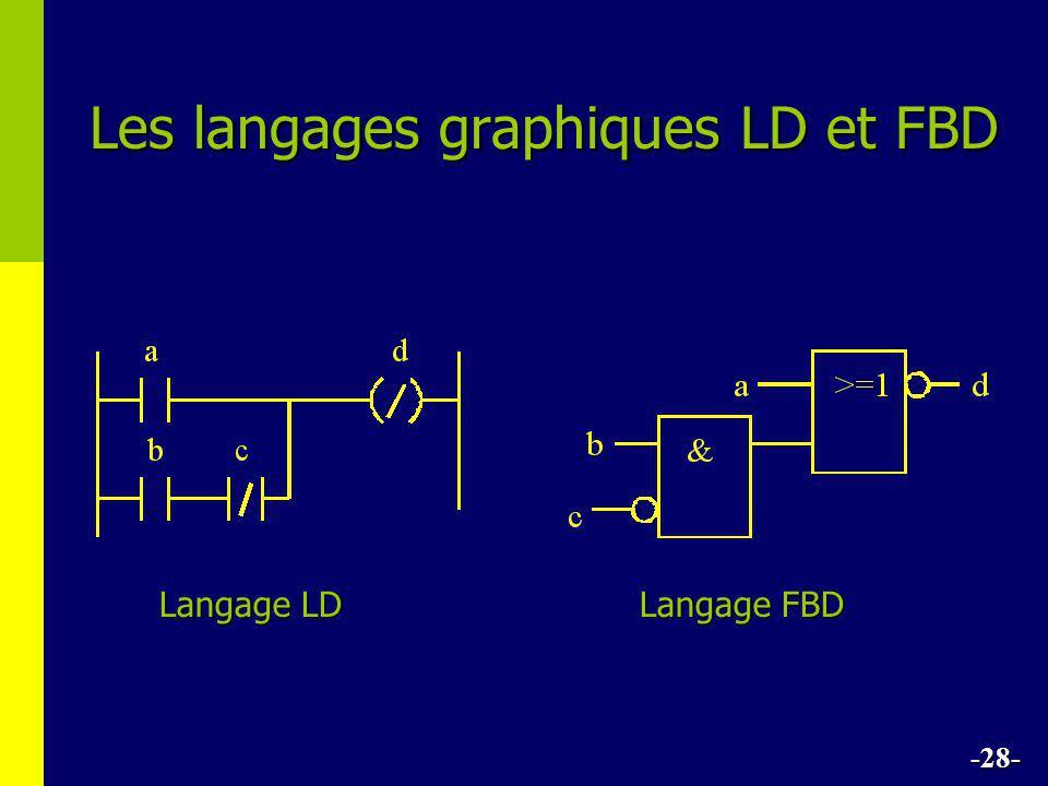 Les langages graphiques LD et FBD -28- Langage LD Langage FBD