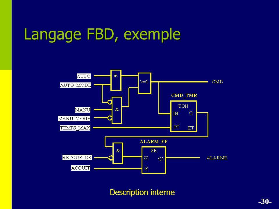Langage FBD, exemple -30- Description interne