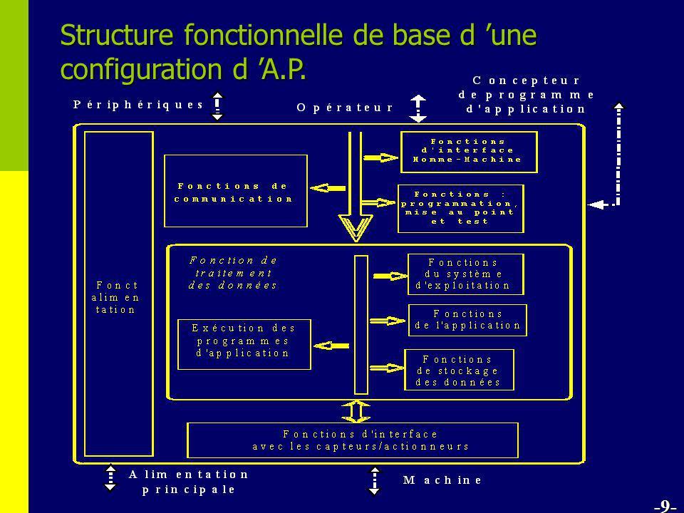 Partie 3 : langages de programmation Notions de base •MODULES LOGICIELS (Program organization units) -10- •LES LANGAGES DE PROGRAMMATION (dans lesquels les modules peuvent être écrits) - le PROGRAMME (Program) - le BLOC FONCTIONNEL (Function Block) - la FONCTION (Function)