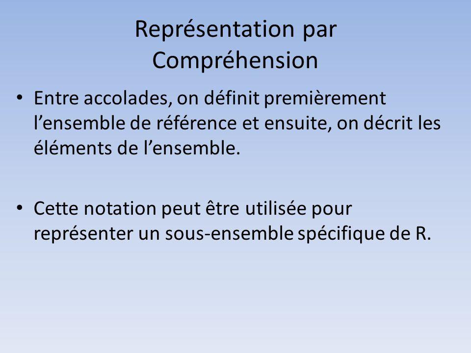 Représentation par Compréhension • Entre accolades, on définit premièrement l'ensemble de référence et ensuite, on décrit les éléments de l'ensemble.