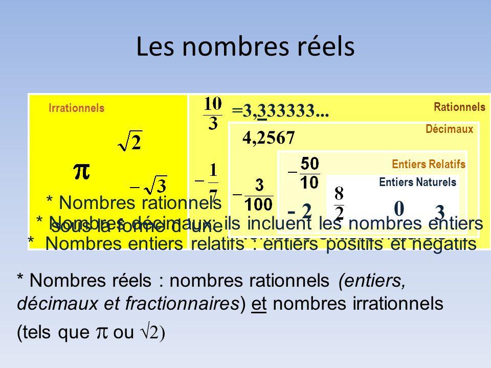 * Nombres réels : nombres rationnels (entiers, décimaux et fractionnaires) et nombres irrationnels (tels que   ou  * Nombres rationnels : Ils peuvent s'écrire sous la forme d 'une fraction d 'entiers * Nombres entiers relatifs : entiers positifs et négatifs *Nombres entiers naturels =3,333333...